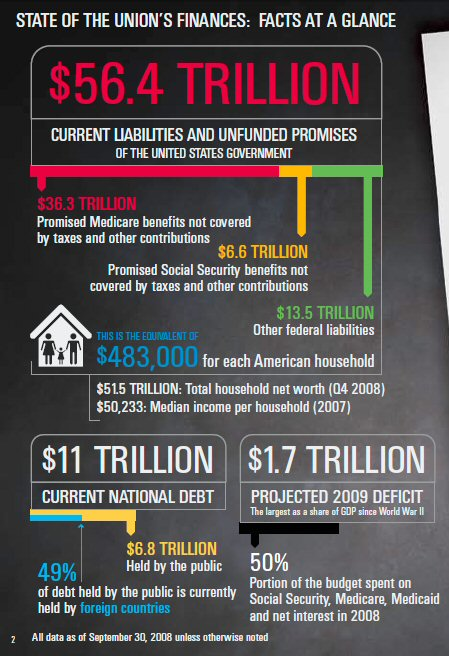 PGPF 56 trillion graphic