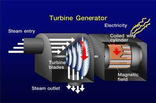 TurbineGenerator