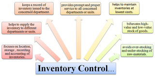 Meaning-of-Inventory-Control