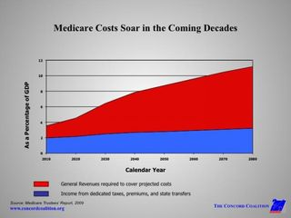 MedicareCostsSoar