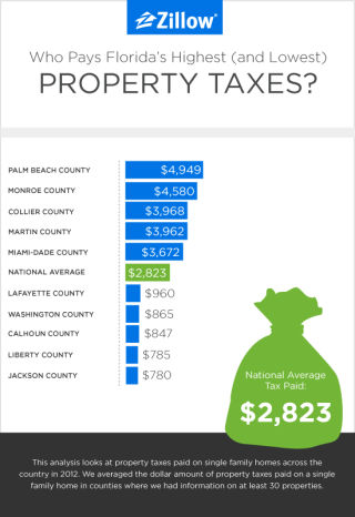 Florida_PropertyTax_Zillow_05-2014_a_01-bb5c7f