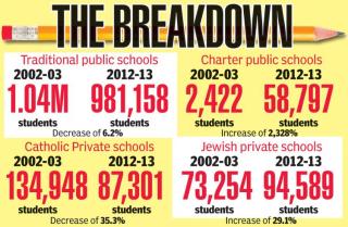 CharterSchoolsNYCBreakdown