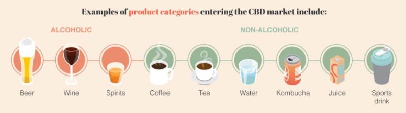 CBD graphic