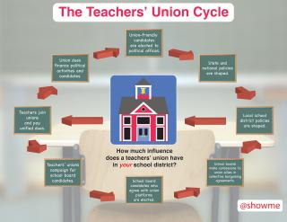 Union-InfluenceChart