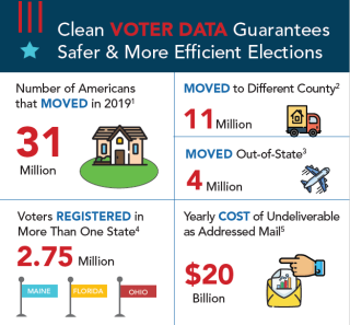 ElectionIntegrity-cleanvoterdb